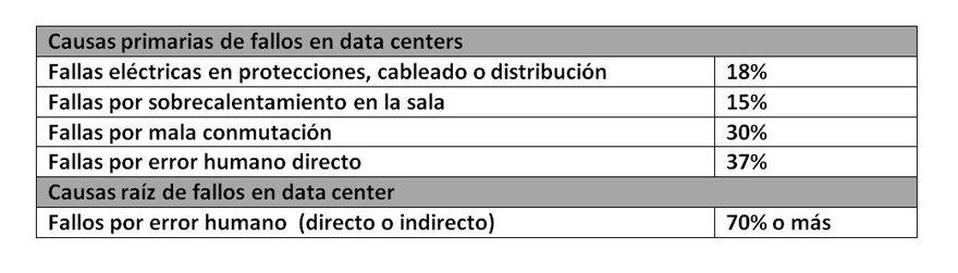 Detalle de estudios de caídas de data centers a nivel global
