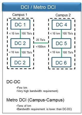 Figure 1. Conceptual campus layout. DCI requirements and distances are unique.