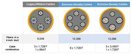 Figure 4. Using extreme-density cable designs to double fiber capacity in the same duct space.