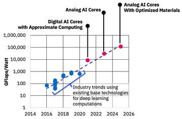 IBM AI Cores
