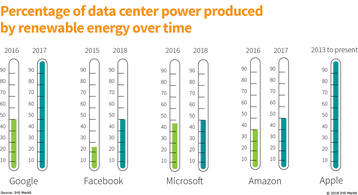 Percentage of data center power produced by hyperscalers over time, IHS Markit