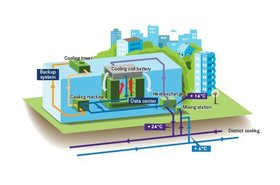 Interxion cooling process