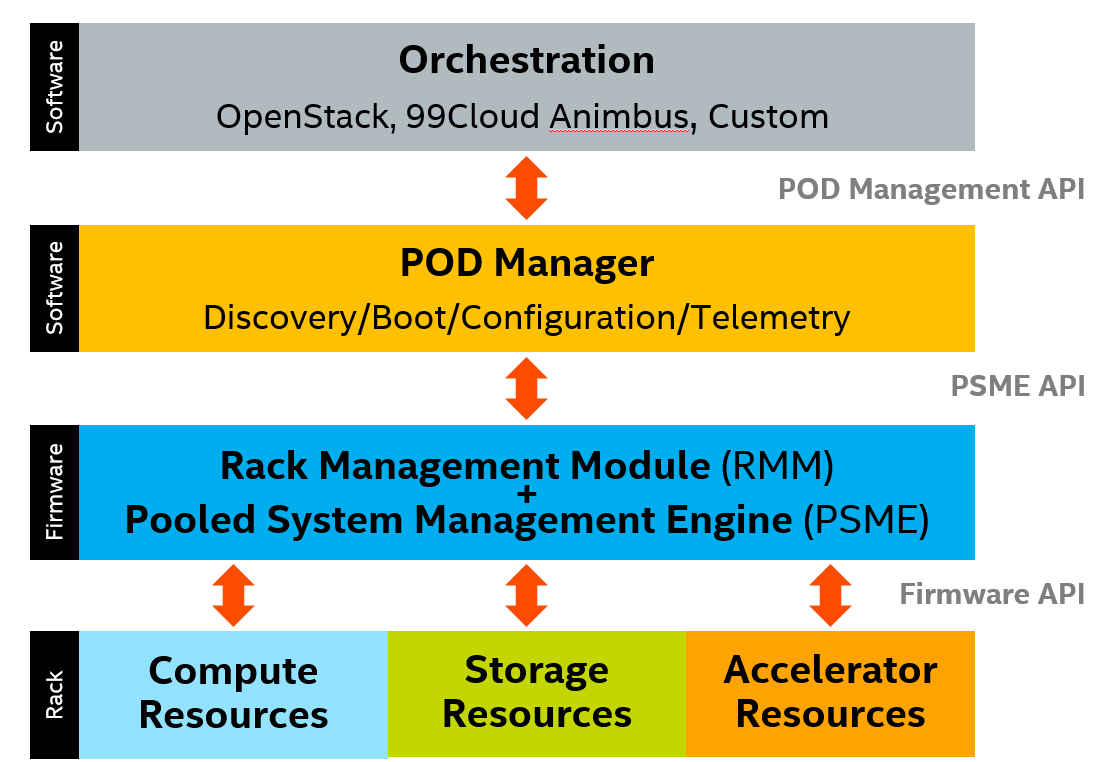 Intel rack scale design: just what is it? Dcd.