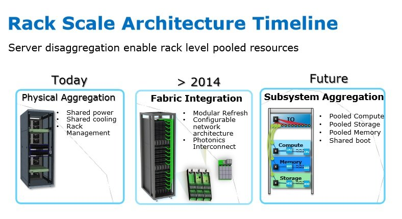 Intel's Rack Scale Architecture