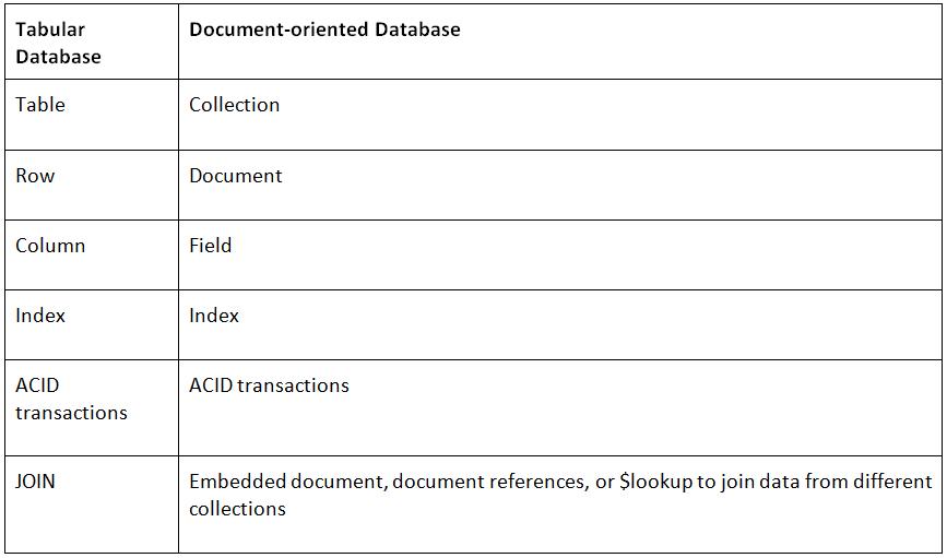 Tabular to document-oriented database