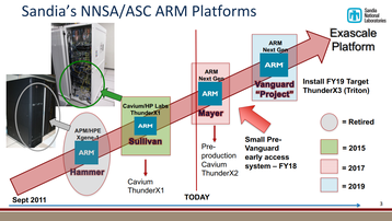 Sandia/NNSA/ASC's Arm rollout plan (2017)