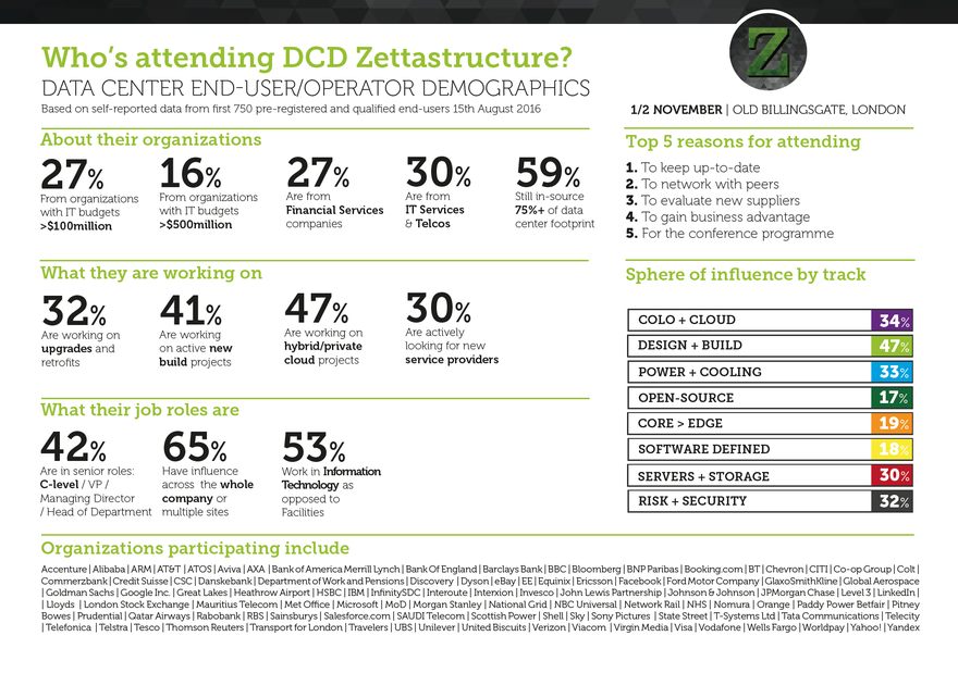 who's attending zettastructure