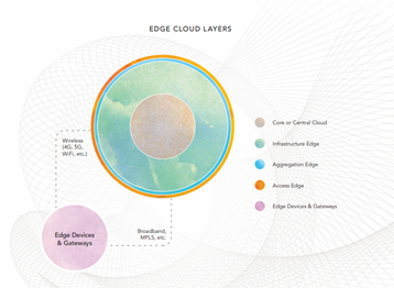 Edge cloud layers, as explained in the State of the Edge report