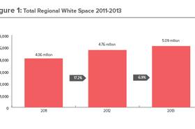Total regional white space in APAC in 2011-13