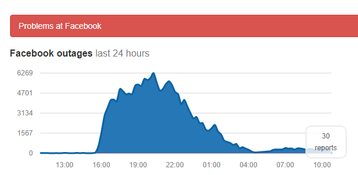 facebook outage downdetector.png