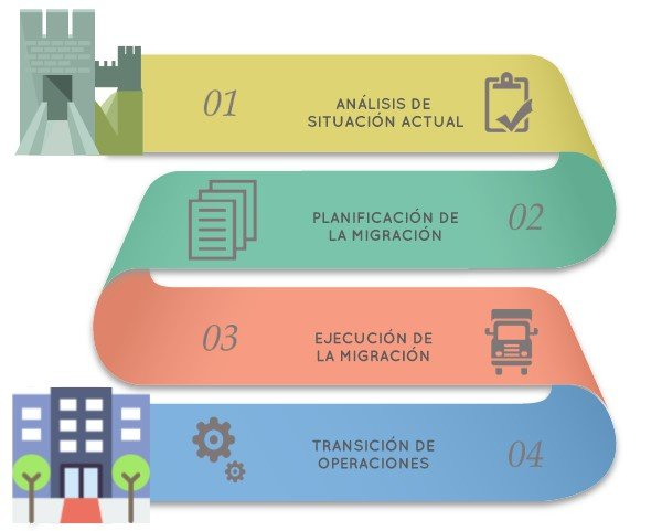 Fases de migración DCC