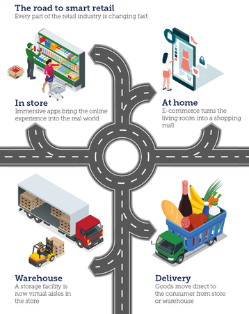 The road to smart retail